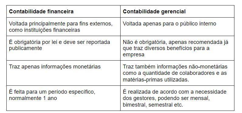 tabela contabilidade gerencial